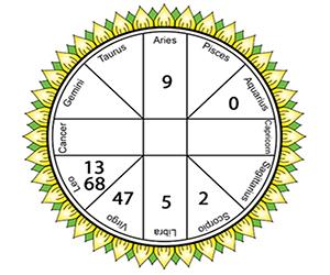 astrology singapore